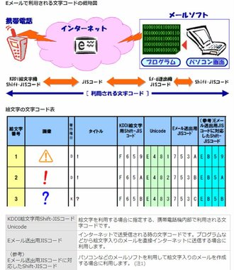 au メール 文字 化け