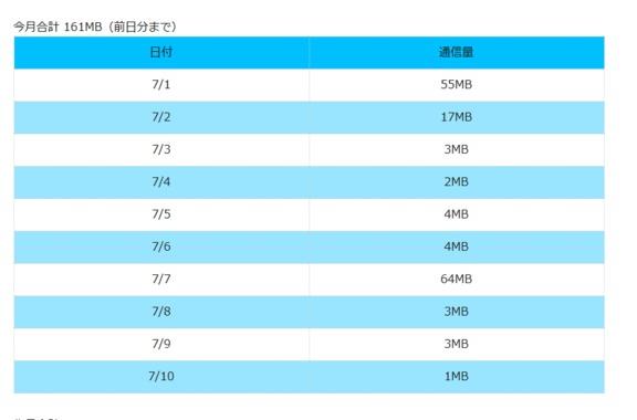 Screenshot_2019-07-11_データ通信量の確認_詳細_「BIGLOBEモバイル」.png