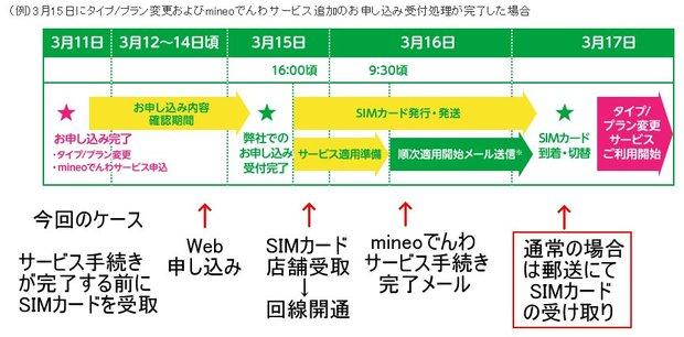 mineo_でんわサービス店舗受取.jpg