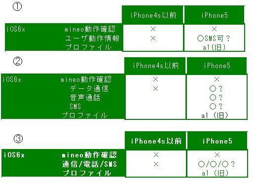 iphone動作情報一覧サンプル.png