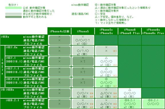 iphone動作情報一覧6サンプル.png
