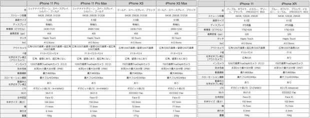 iphone2019比較.png