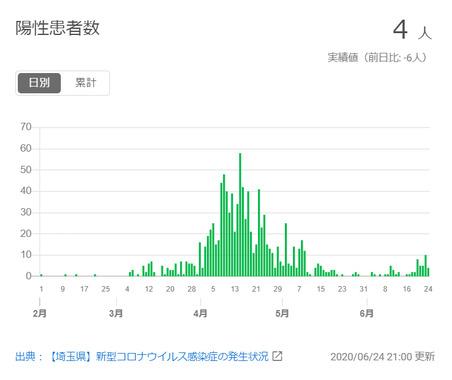 東京感染者.png
