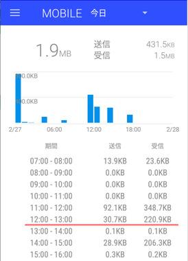 mineo_ゆずるね通信量_20210227_F-03H_01.png
