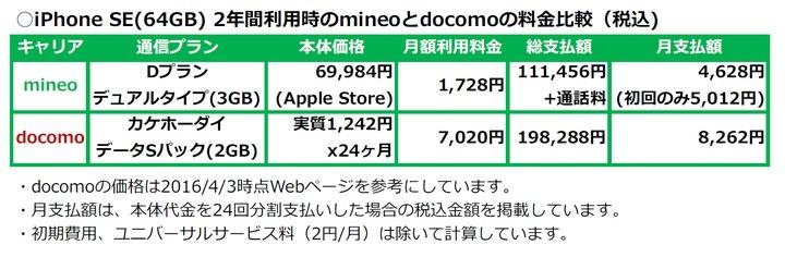 iPhoneSE_mineo・docomo料金比較.png