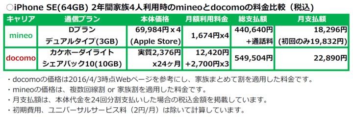 iPhoneSE_mineo・docomo料金比較(家族4人Ver).png
