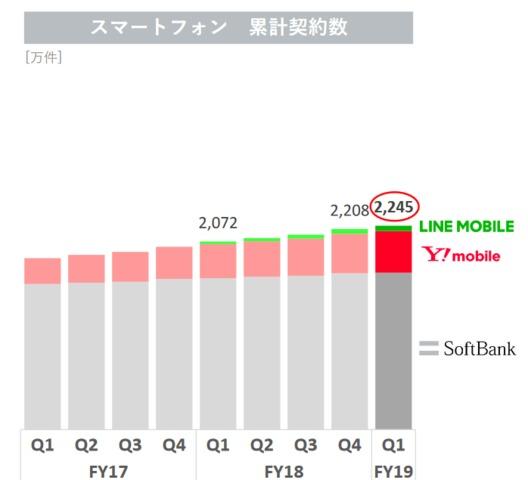 Screenshot_ソフトバンク株式会社_2020年3月期第1四半期_投資家向け説明会_-_pdf.png