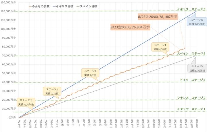 mineoさんぽグラフ.png