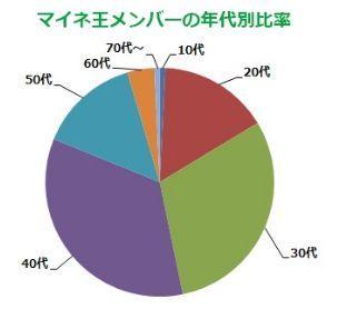 201117_マイネ王メンバー年代別.jpg